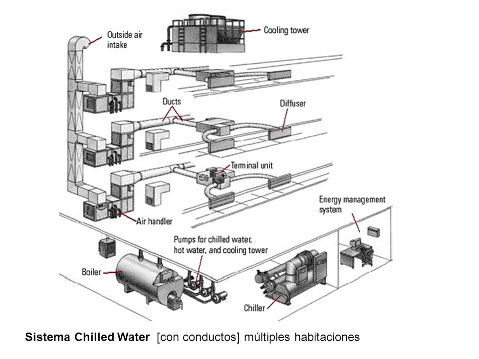 Sistema Chilled Water [con conductos] múltiples habitaciones